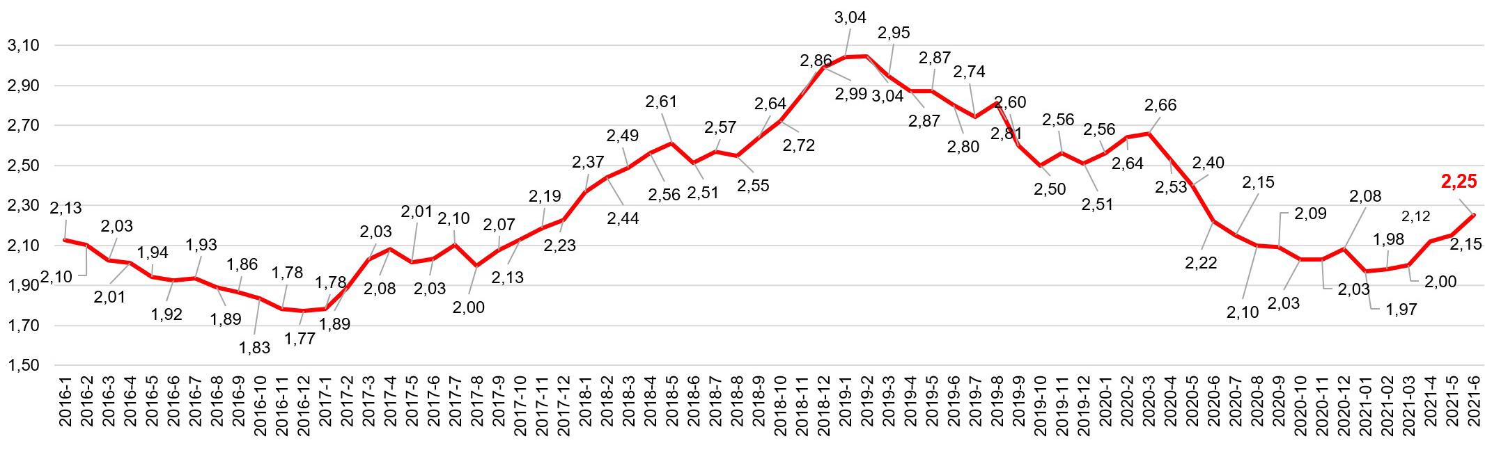 Broker Consulting Index hypotečních úvěrů - ČERVEN 2021