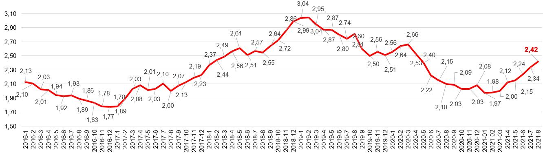 Broker Consulting Index hypotečních úvěrů - SRPEN 2021